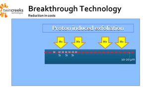 Explaining a Complex Technology