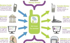 Mobile payments for Africa and beyond