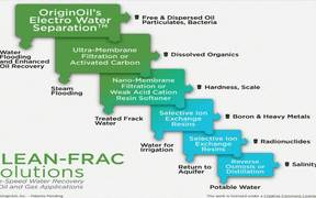 Scale Frack Water Cleanup Unit