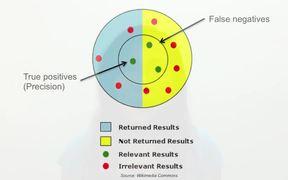 Search Metrics & Measurement Methods