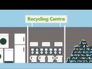Electronics Recycling Animation